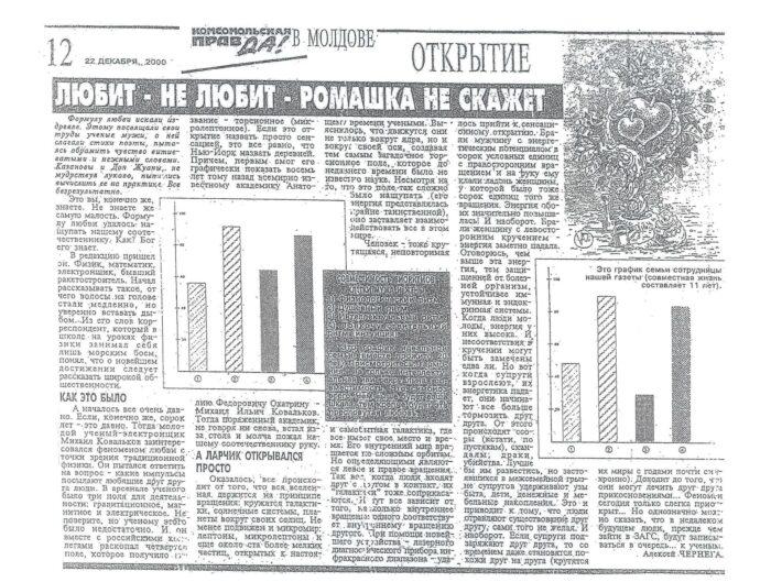 sovmestimost-po-bioritmam-kovalkov-mihail-ilich