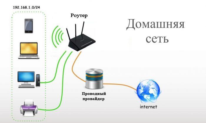 домашняя сеть Роутер что это такое и для чего он нужен