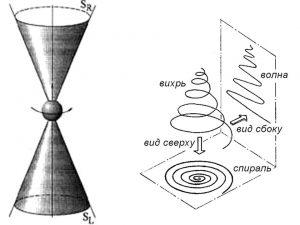 torsionnye-polja-levoe-i-pravoe-4-pole