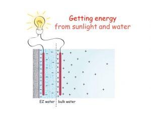 vodnyj-akkumuljator zona-otchuzhdenija