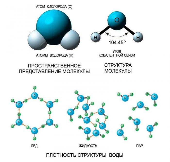 struktura-molekuly-vody