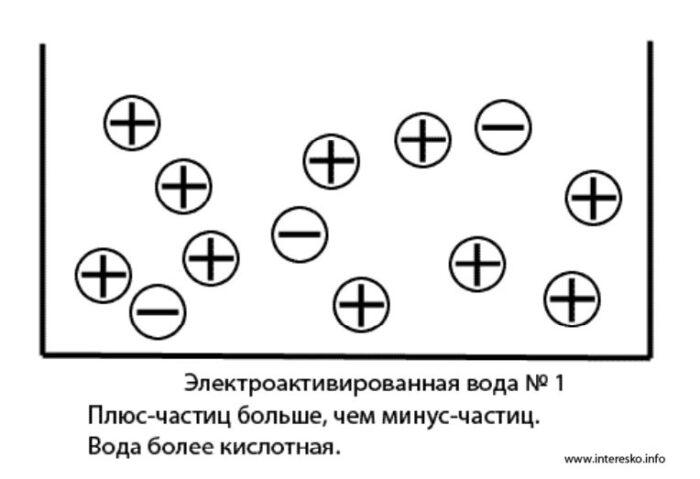 ionizirovannaya-voda-kislaya