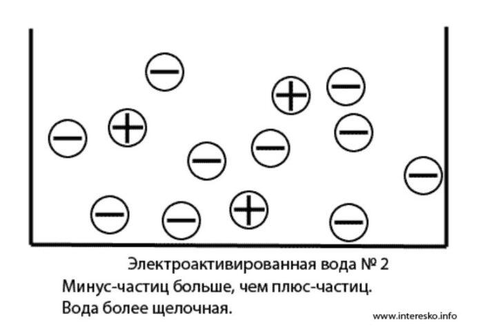 ionizirovannaya-voda-shchelochnaya