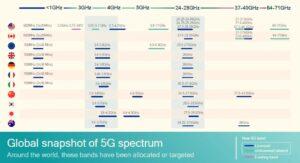 частота работы 5g в мире