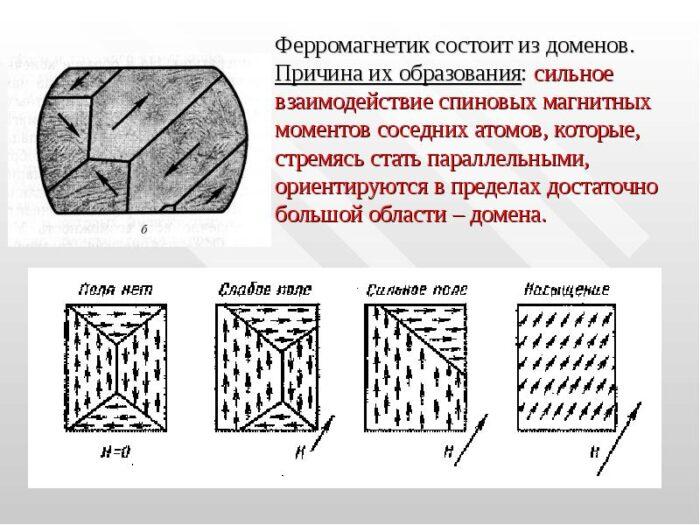 ферромагнетик
