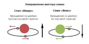 Направление вектора спина вверх и вниз