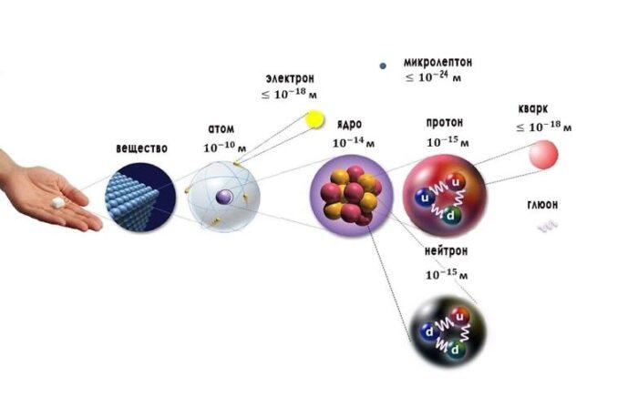 размеры квантовых частиц