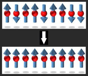 спиновая поляризация атомов
