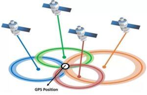 Квантовая физика применение в жизни - GPS