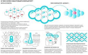 будущие квантовые технологии - квантовый компьютер