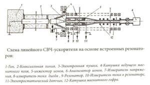 Схема линейного свч-ускорителя